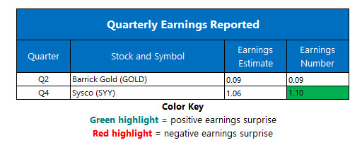 corporate earnings aug 12