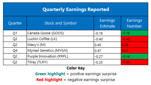Corporate Earnings Aug 14
