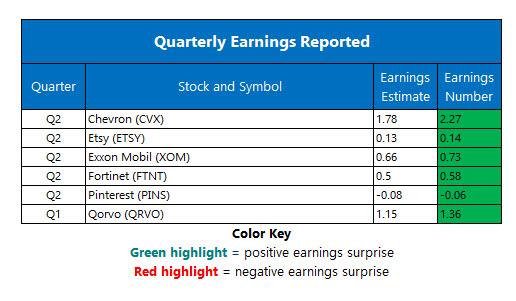 corporate earnings aug 2