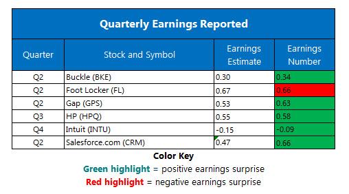 Corporate Earnings Aug 23