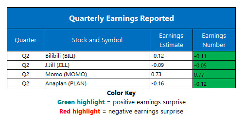 Corporate Earnings Aug 27