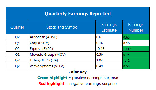 Corporate Earnings Aug 28
