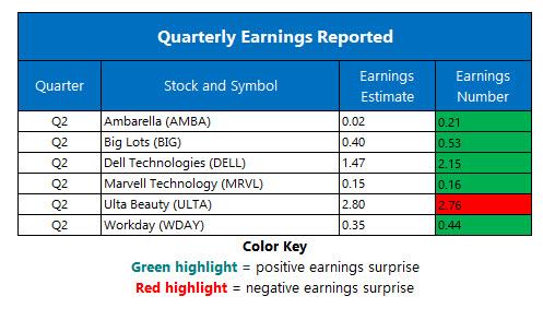 Corporate Earnings Aug 30