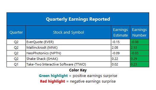 corporate earnings aug 6