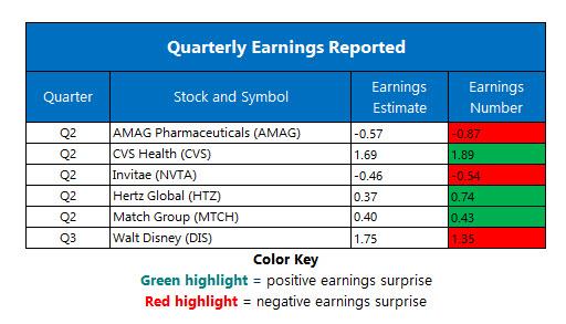 Corporate Earnings Aug 8