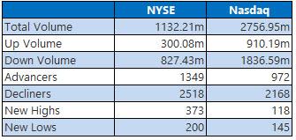 NYSE and Nasdaq Aug 1