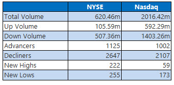 NYSE and Nasdaq Aug 12