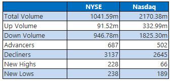 NYSE and Nasdaq Aug 23