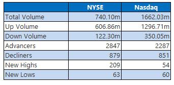 NYSE and Nasdaq Aug 29