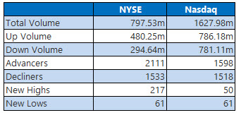 NYSE and Nasdaq Aug 30