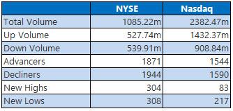 NYSE and Nasdaq Aug 7