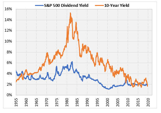 spx dividend yield vs 10 year yield