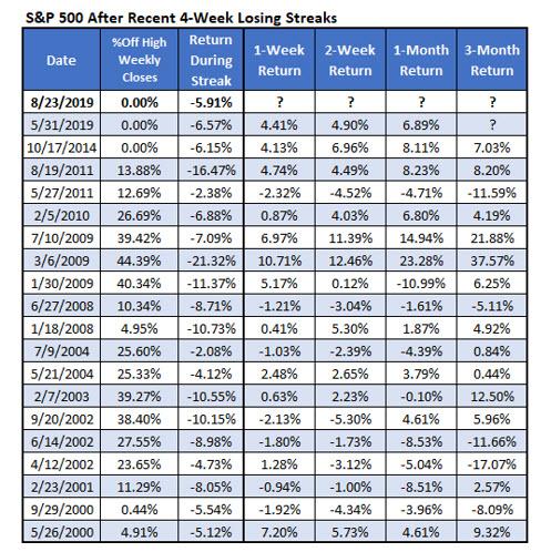spx individual returns after four week losing streak
