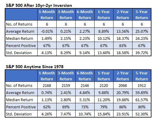 spx post inversion returns vs anytime returns aug 20