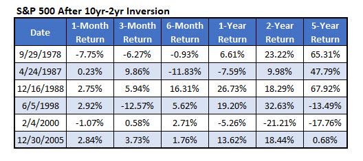 spx returns after 10 year 2 year inversion aug 20