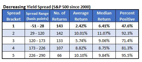spx vs decreasing yield spread aug 20