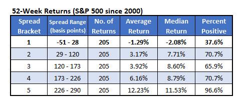 spx vs flat yield spread aug 20