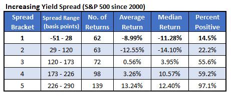 spx vs rising yield curve aug 20