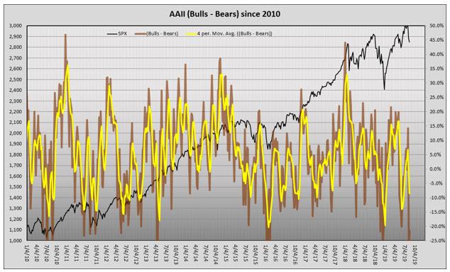 aaii bulls minus bears 0818