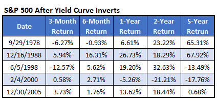 spx returns after yield curve inversion