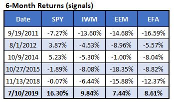 iwm-eem-efa 6-month return signals