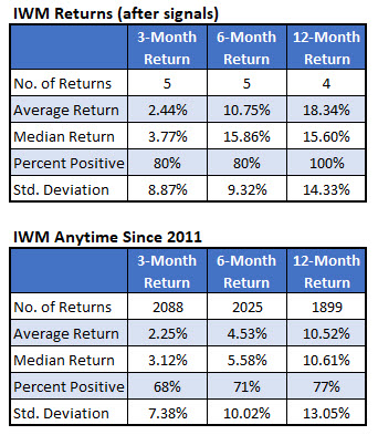 iwm returns after efa-eem-iwm underperformance