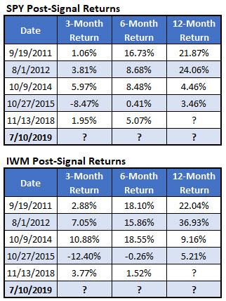 spy-iwm post-signal returns efa-iwm-eem lag