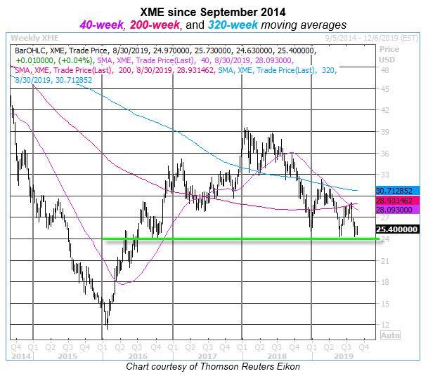 xme weekly chart 0830
