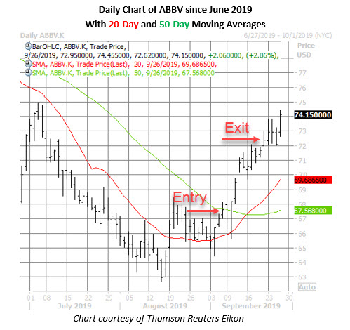 abbvie stock daily price chart sept 26