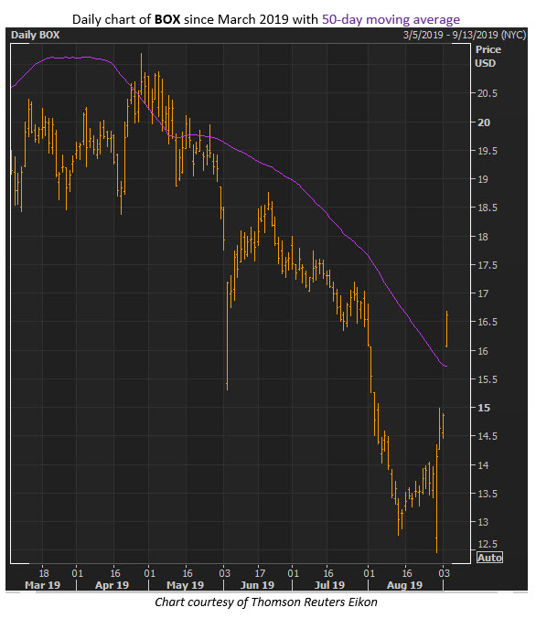 box stock chart sept 4