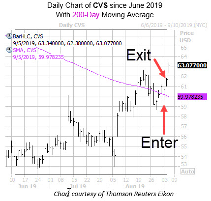 Daily CVS with entry exit dates