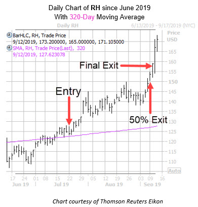 Daily RH with Entry Exit Dates