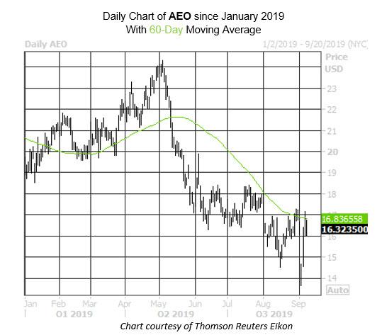 Daily Stock Chart AEO