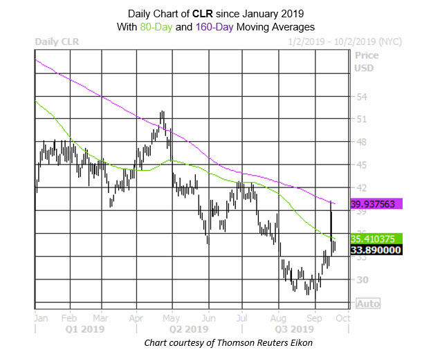 Daily Stock Chart CLR