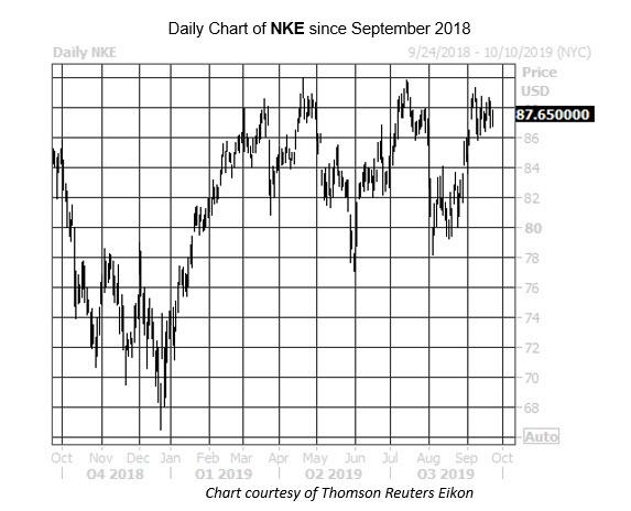 Daily Stock Chart NKE