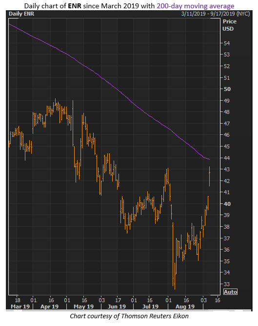 energizer stock price