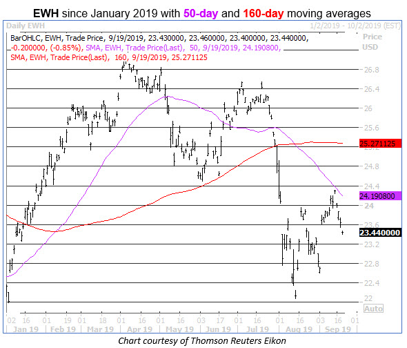 ewh daily stock chart