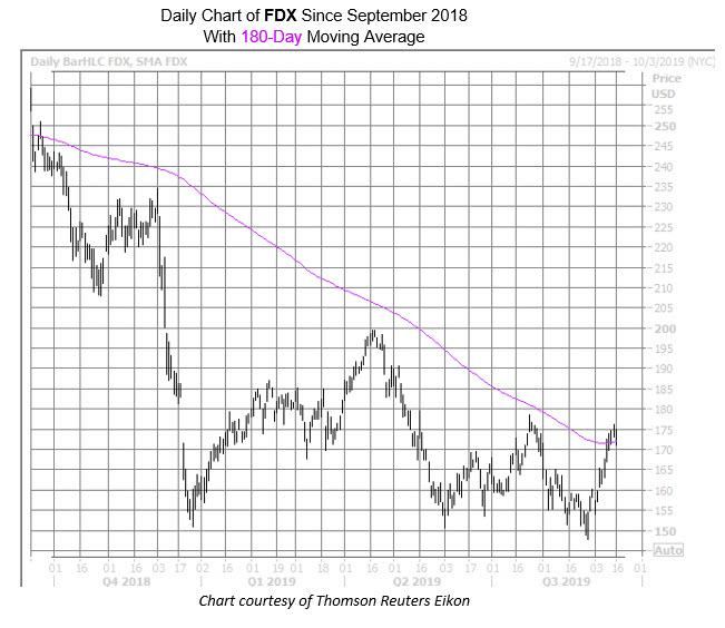 FDX Sept 16