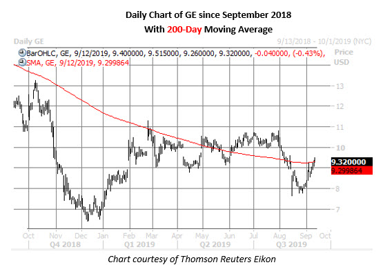 ge stock daily price chart on sept 12