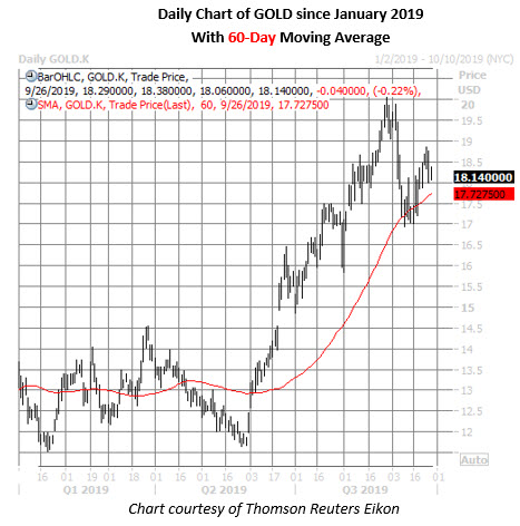 gold stock daily price chart on sept 26