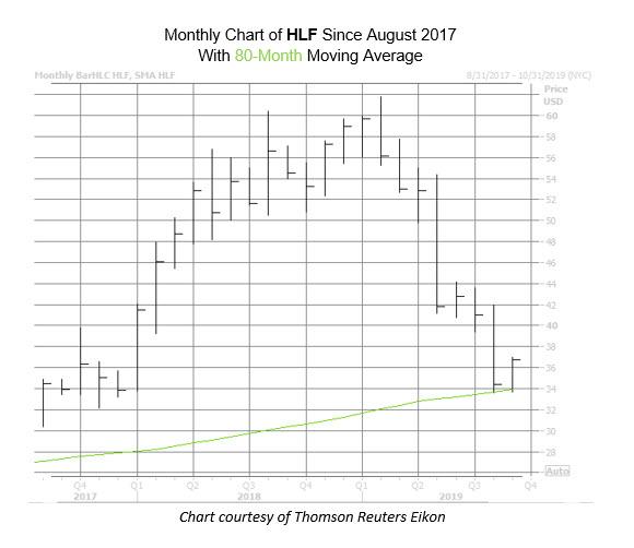 HLF Chart Sept 6