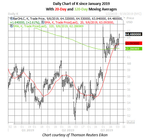 kellogg stock daily price chart on sept 6