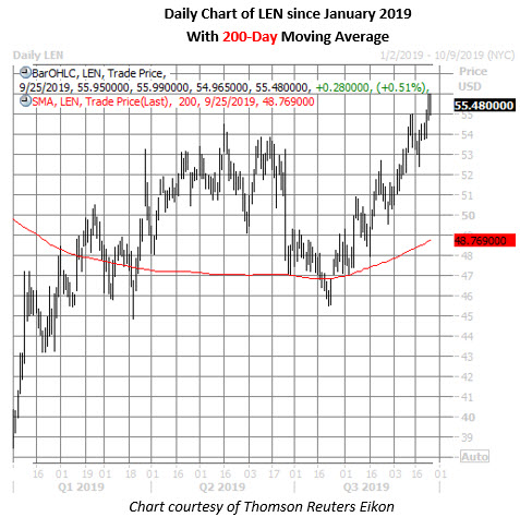 len stock daily price chart on sept 25