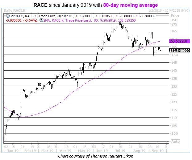race stock chart 0920