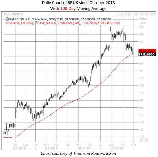 SBUX stock chart sept 30