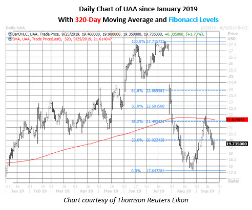 uaa stock daily price chart on sept 25