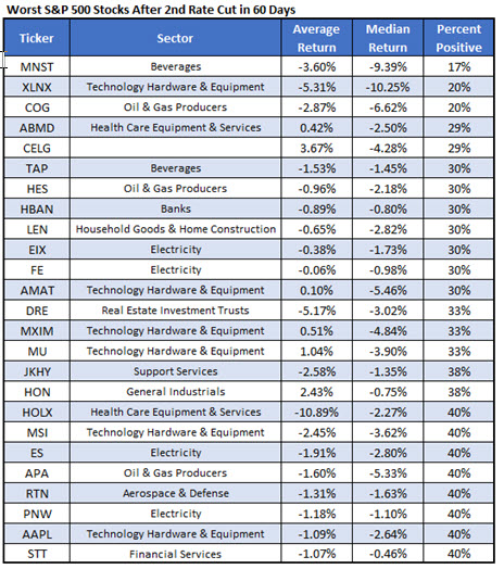 worst stocks after 2 fed rate cuts