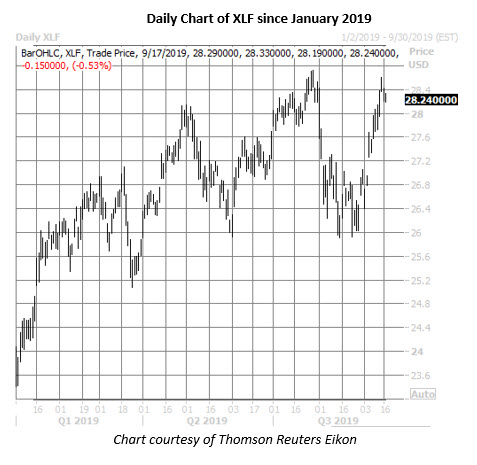 xlf daily price chart on sept 17