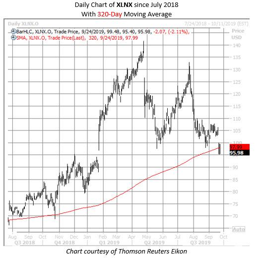 XLNX stock chart sept 24