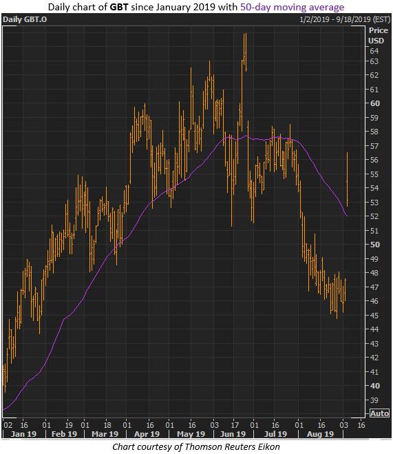 gbt stock chart sept 5